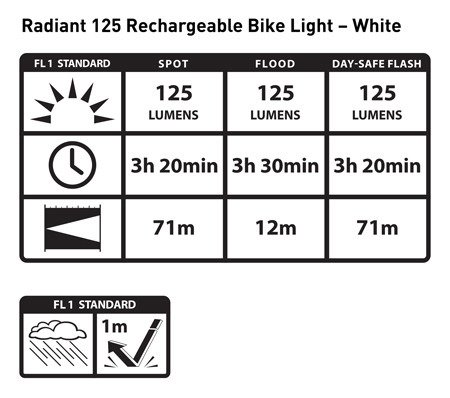 Nite Ize - Lampa Radiant® 125 Rechargeable Bike Light - Biały - R125RBA-02-R7